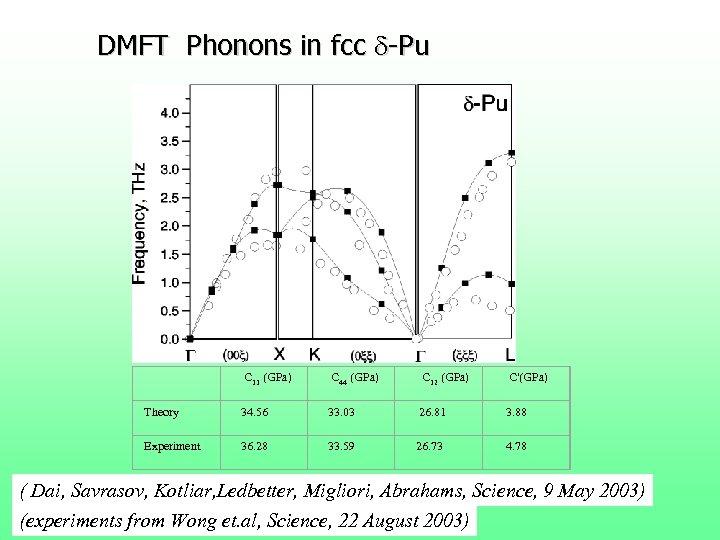 DMFT Phonons in fcc d-Pu C 11 (GPa) C 44 (GPa) C 12 (GPa)