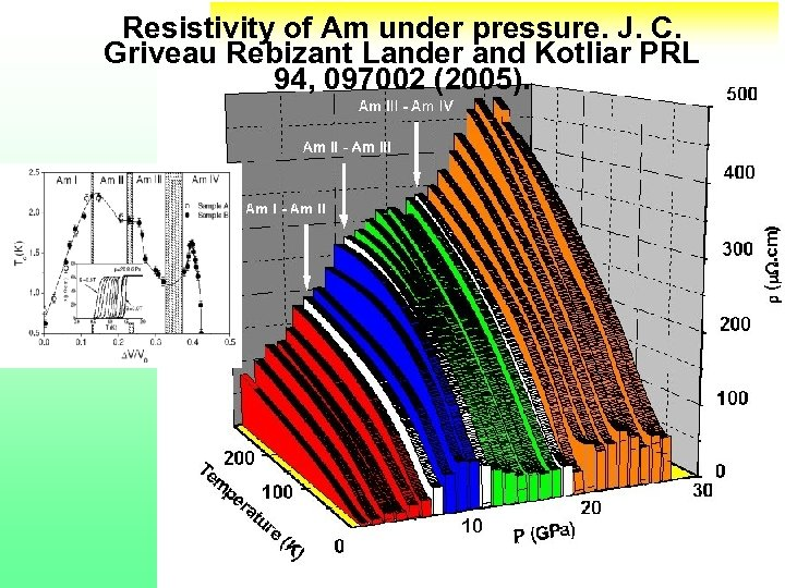 Resistivity of Am under pressure. J. C. Griveau Rebizant Lander and Kotliar PRL 94,