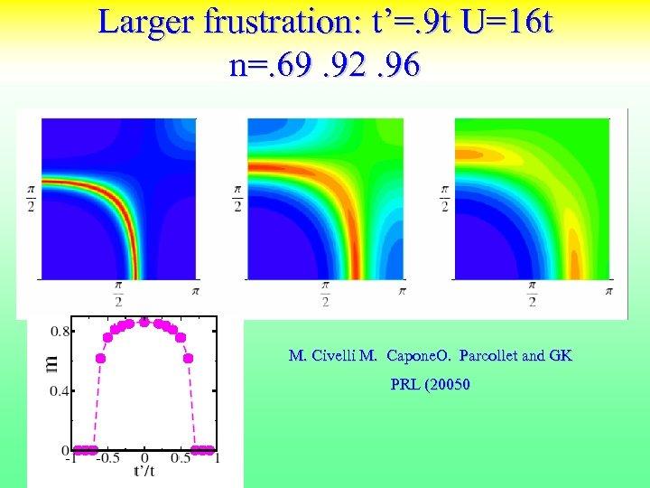 Larger frustration: t'=. 9 t U=16 t n=. 69. 92. 96 M. Civelli M.