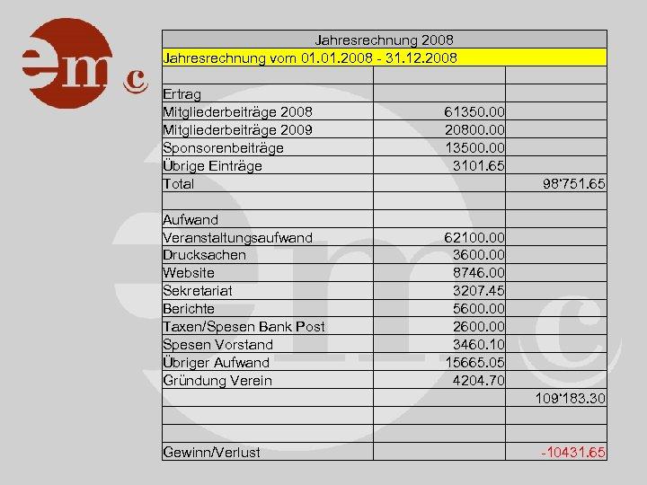 Jahresrechnung 2008 Jahresrechnung vom 01. 2008 - 31. 12. 2008 Ertrag Mitgliederbeiträge 2008 61350.