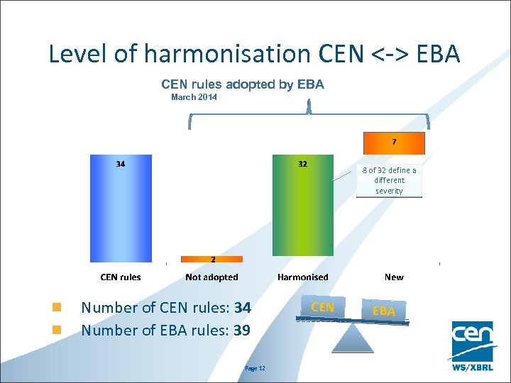 Level of harmonisation CEN <-> EBA CEN rules adopted by EBA March 2014 8