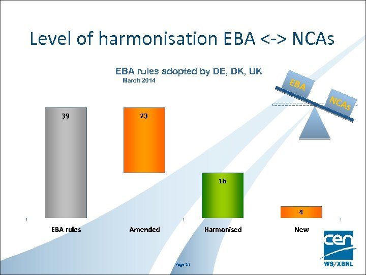 Level of harmonisation EBA <-> NCAs EBA rules adopted by DE, DK, UK March
