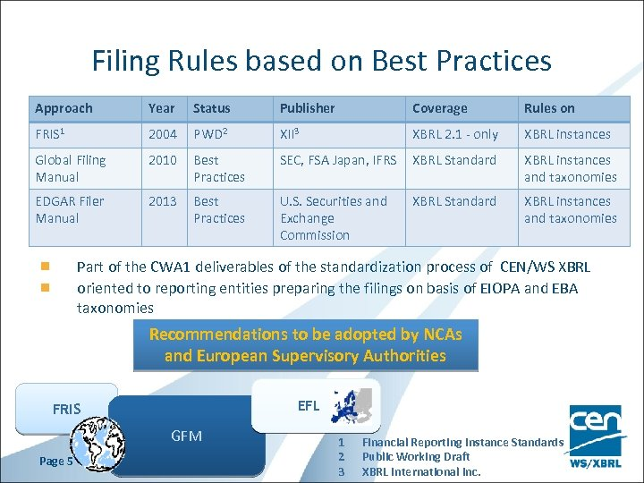 Filing Rules based on Best Practices Approach Year Status Publisher Coverage Rules on FRIS