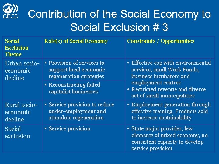 Contribution of the Social Economy to Social Exclusion # 3 Social Exclusion Theme Role(s)