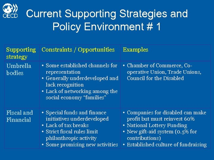 Current Supporting Strategies and Policy Environment # 1 Supporting Constraints / Opportunities strategy Examples