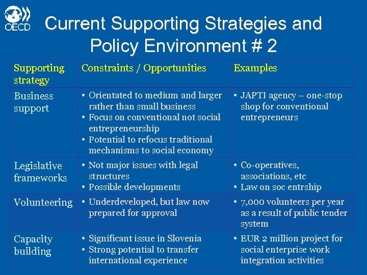 Current Supporting Strategies and Policy Environment # 2 Supporting strategy Constraints / Opportunities Examples
