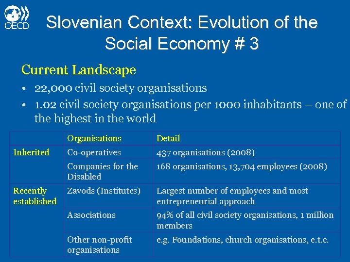 Slovenian Context: Evolution of the Social Economy # 3 Current Landscape • 22, 000