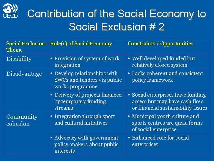 Contribution of the Social Economy to Social Exclusion # 2 Social Exclusion Role(s) of