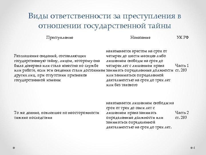 Виды ответственности за преступления в отношении государственной тайны Преступление Наказание УК РФ наказывается арестом