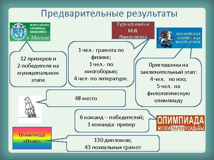 Предварительные результаты Турнир имени М. В. Ломоносова 12 призеров и 2 победителя на муниципальном