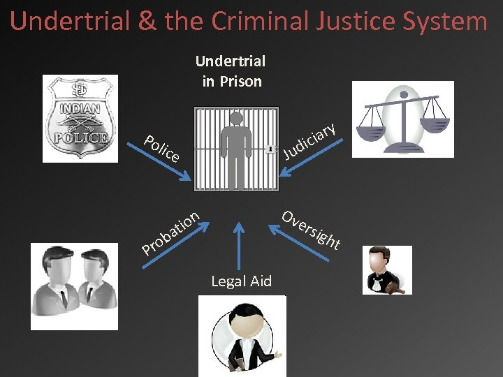 Undertrial & the Criminal Justice System Undertrial in Prison Po ary ici lice Jud