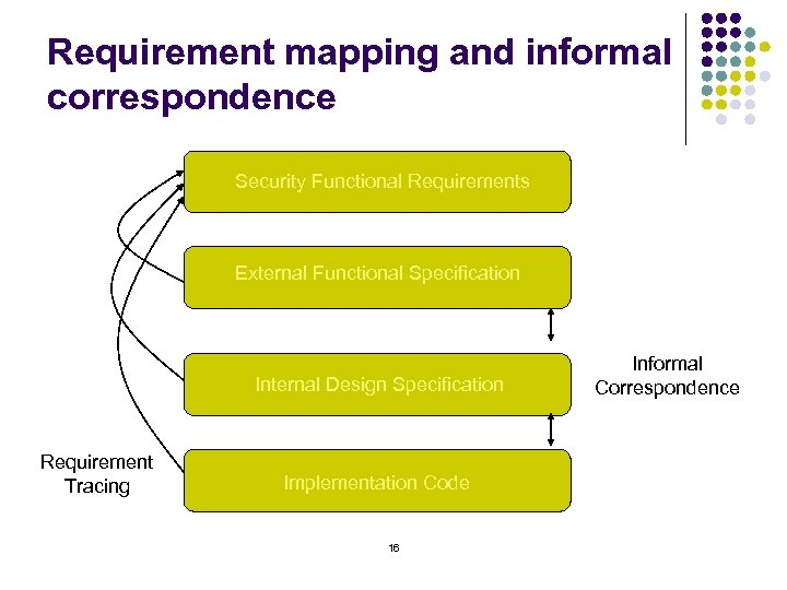 Requirement mapping and informal correspondence Security Functional Requirements External Functional Specification Internal Design Specification