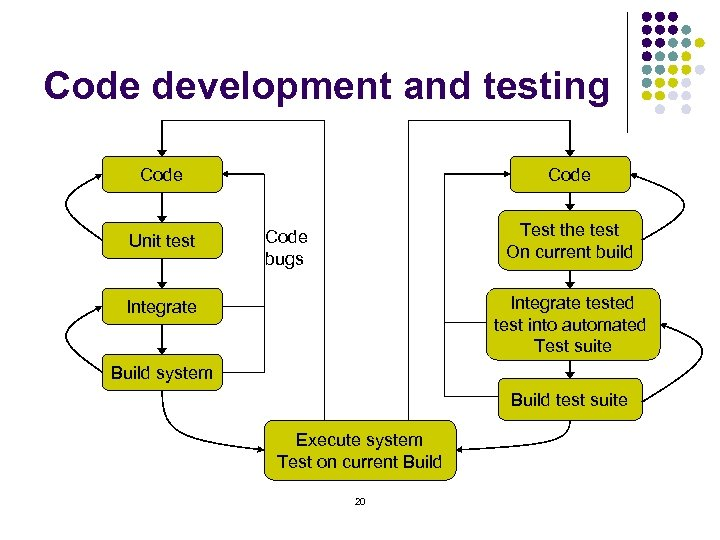 Code development and testing Code Unit test Code Test the test On current build