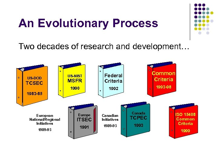 An Evolutionary Process Two decades of research and development… TCSEC US-NIST MSFR Federal Criteria
