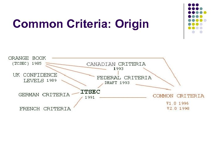 Common Criteria: Origin