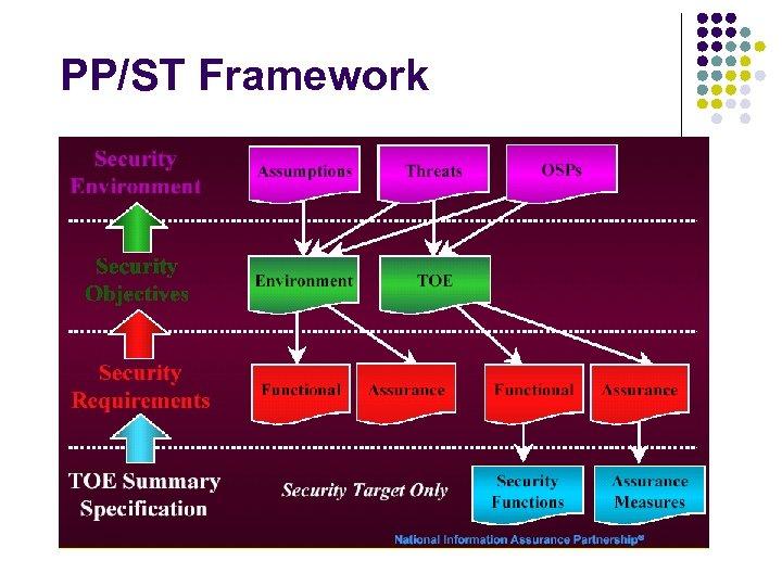 PP/ST Framework