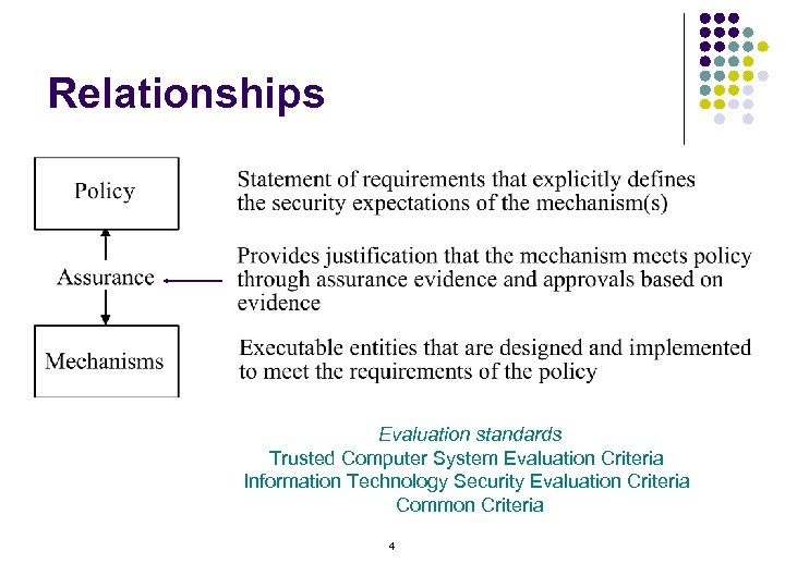 Relationships Evaluation standards Trusted Computer System Evaluation Criteria Information Technology Security Evaluation Criteria Common