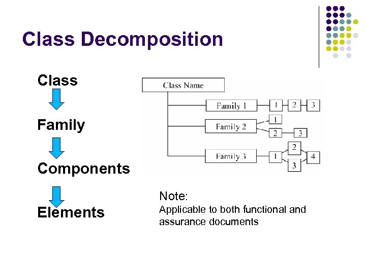 Class Decomposition Class Family Components Note: Elements Applicable to both functional and assurance documents
