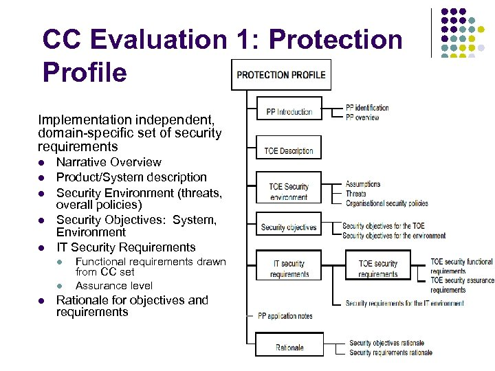 CC Evaluation 1: Protection Profile Implementation independent, domain-specific set of security requirements l l