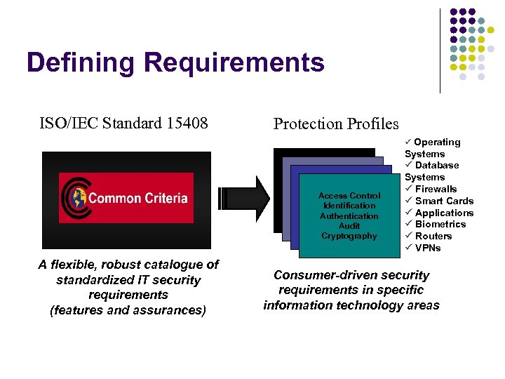 Defining Requirements ISO/IEC Standard 15408 Protection Profiles Operating Access Control Identification Authentication Audit Cryptography