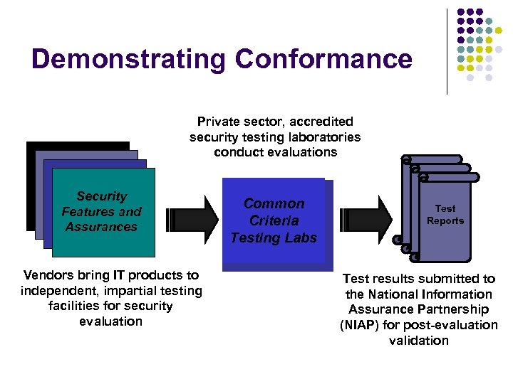 Demonstrating Conformance Private sector, accredited security testing laboratories conduct evaluations IT Products Security Features