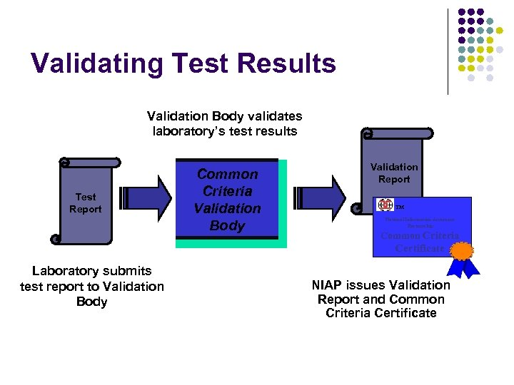 Validating Test Results Validation Body validates laboratory's test results Test Report Common Criteria Validation