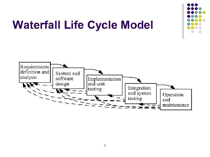 Waterfall Life Cycle Model 7