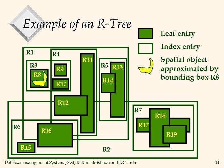 Example of an R-Tree R 1 R 4 R 3 R 8 R 9
