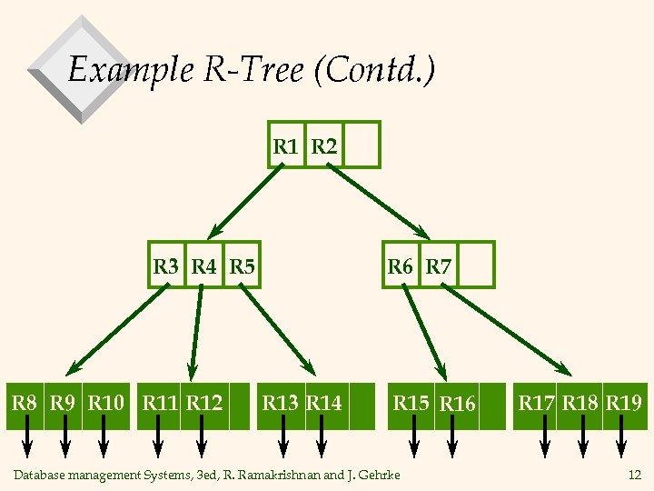 Example R-Tree (Contd. ) R 1 R 2 R 3 R 4 R 5