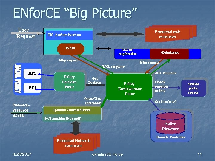 "ENfor. CE ""Big Picture"" User Request Protected web resources IIS Authentication ISAPI ASP. NET"