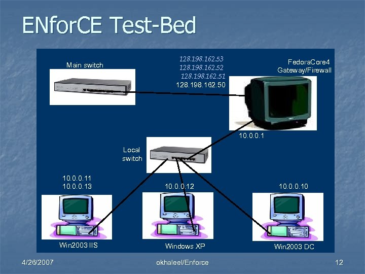 ENfor. CE Test-Bed 128. 198. 162. 53 128. 198. 162. 52 128. 198. 162.