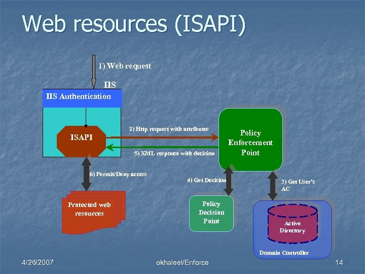 Web resources (ISAPI) 1) Web request IIS Authentication 2) Http request with attributes ISAPI