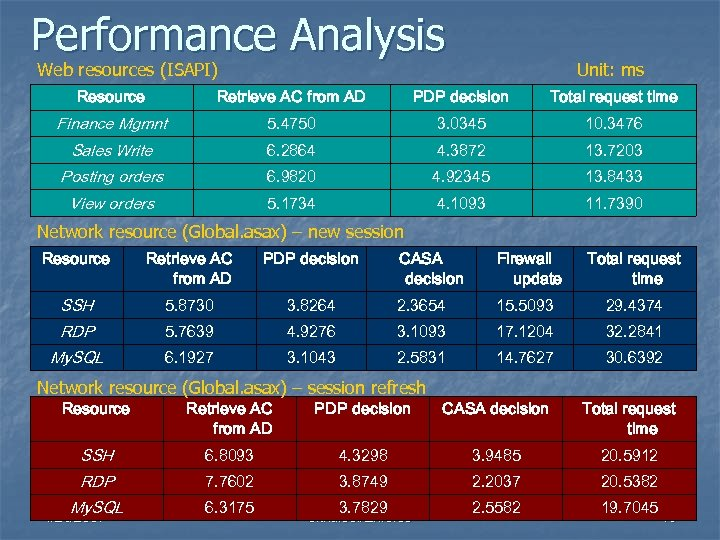 Performance Analysis Web resources (ISAPI) Unit: ms Resource Retrieve AC from AD PDP decision
