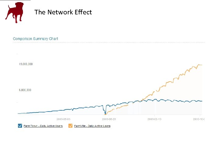 The Network Effect • Attention to quality • Flash • Innovation over imitation -Simulations