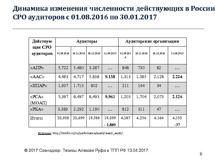 Динамика изменения численности действующих в России СРО аудиторов с 01. 08. 2016 по 30.