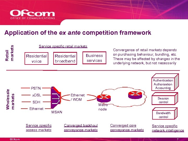 Wholesale markets Retail markets Application of the ex ante competition framework Service specific retail