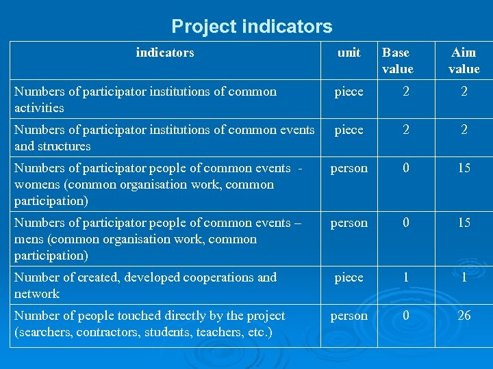 Project indicators unit Base value Aim value Numbers of participator institutions of common activities