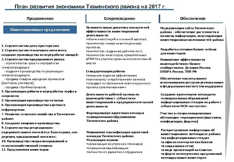 План развития экономики Тюменского района на 2017 г. Продвижение Инвестиционные предложения 1. Строительство дома