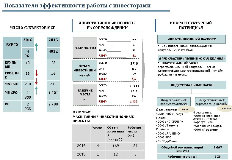 Показатели эффективности работы с инвесторами ЧИСЛО СУБЪЕКТОВ МСП 2016 ИНВЕСТИЦИОННЫЕ ПРОЕКТЫ НА СОПРОВОЖДЕНИИ 2015