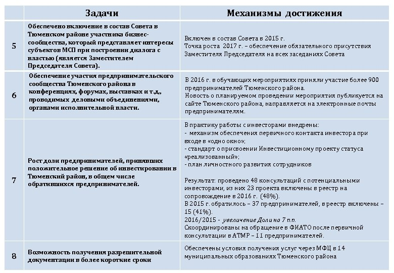 Задачи 5 6 Обеспечено включение в состав Совета в Тюменском районе участника бизнессообщества, который