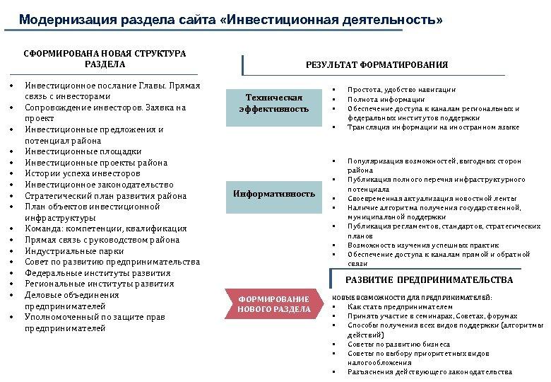 Модернизация раздела сайта «Инвестиционная деятельность» СФОРМИРОВАНА НОВАЯ СТРУКТУРА РАЗДЕЛА • • • • •