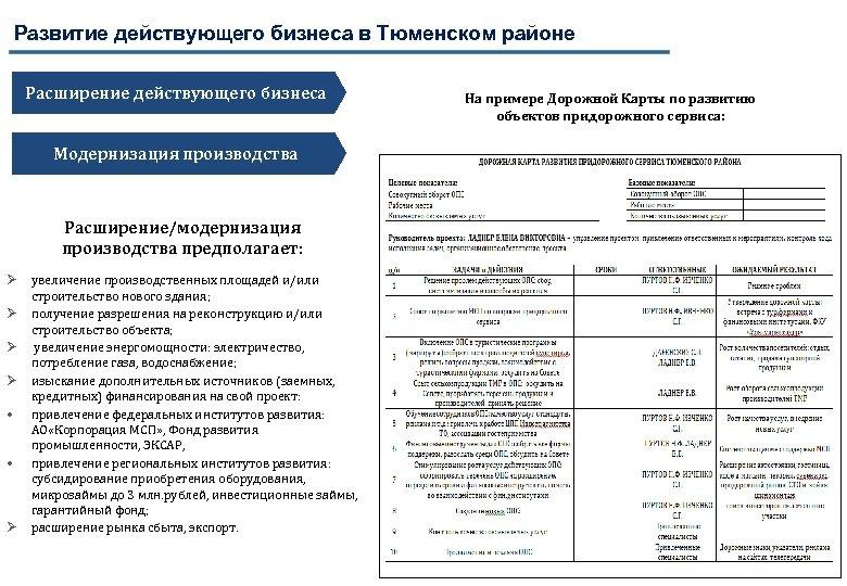 Развитие действующего бизнеса в Тюменском районе Расширение действующего бизнеса Модернизация производства Расширение/модернизация производства предполагает: