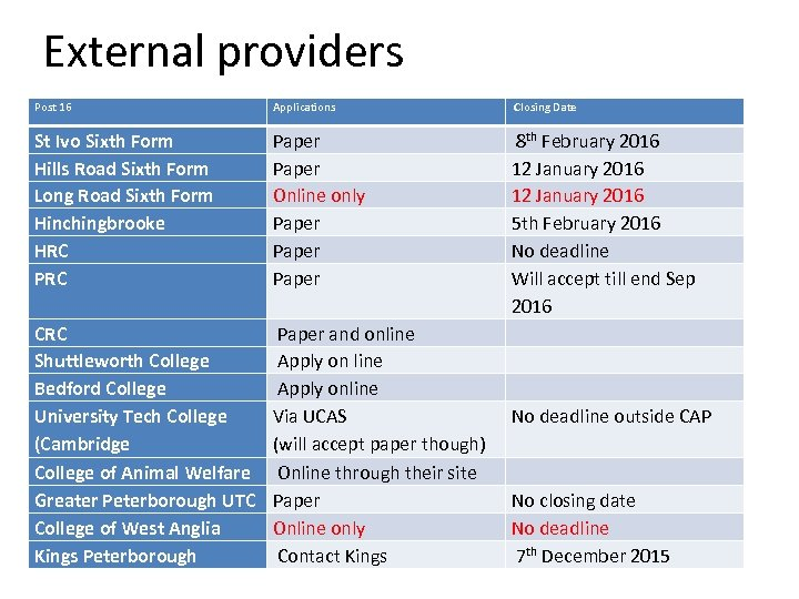 External providers Post 16 Applications Closing Date St Ivo Sixth Form Hills Road Sixth