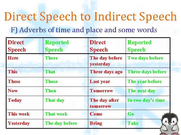 Direct Speech to Indirect Speech F) Adverbs of time and place and some words
