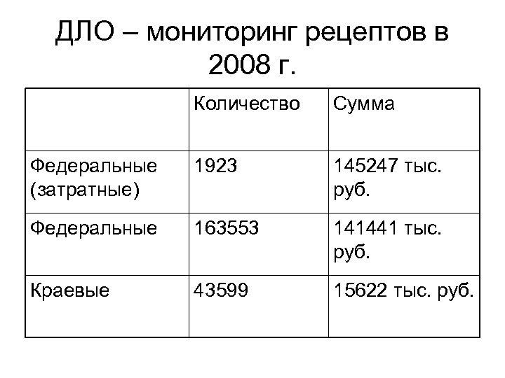 ДЛО – мониторинг рецептов в 2008 г. Количество Сумма Федеральные (затратные) 1923 145247 тыс.