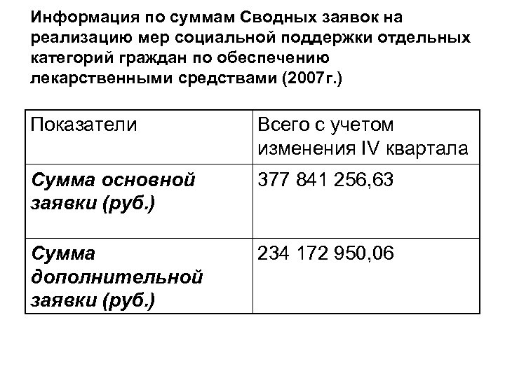 Информация по суммам Сводных заявок на реализацию мер социальной поддержки отдельных категорий граждан по
