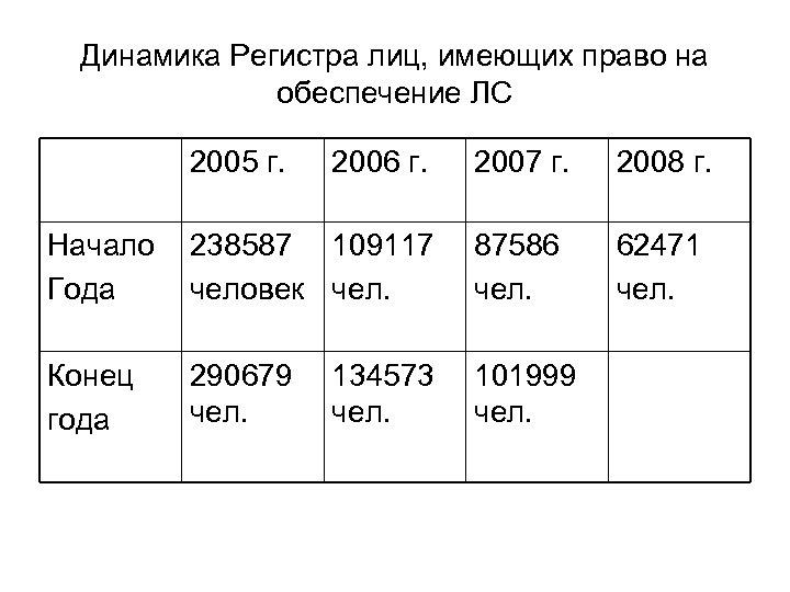 Динамика Регистра лиц, имеющих право на обеспечение ЛС 2005 г. 2006 г. 2007 г.