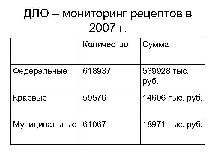 ДЛО – мониторинг рецептов в 2007 г. Количество Сумма Федеральные 618937 539928 тыс. руб.