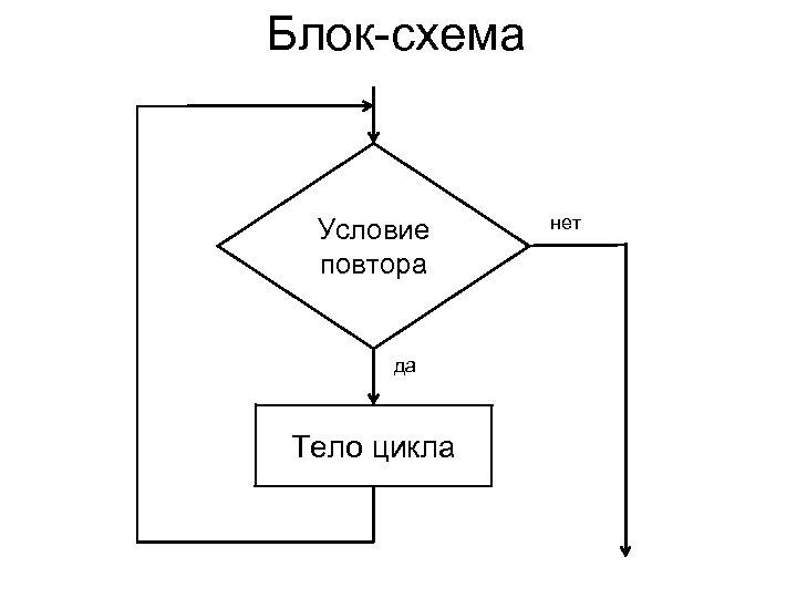 Блок-схема Условие повтора да Тело цикла нет