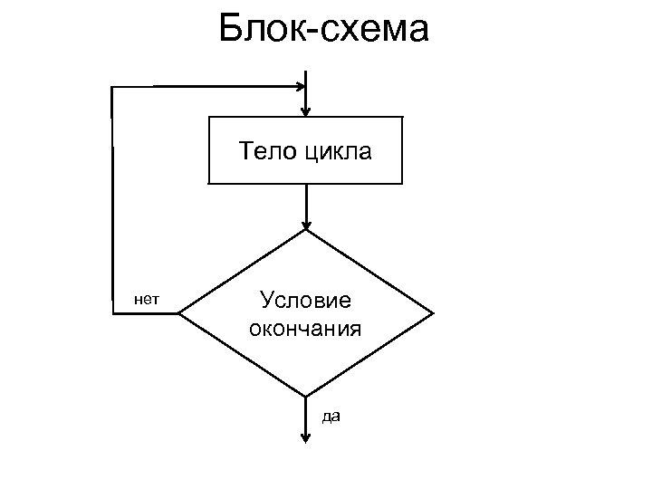 Блок-схема Тело цикла нет Условие окончания да